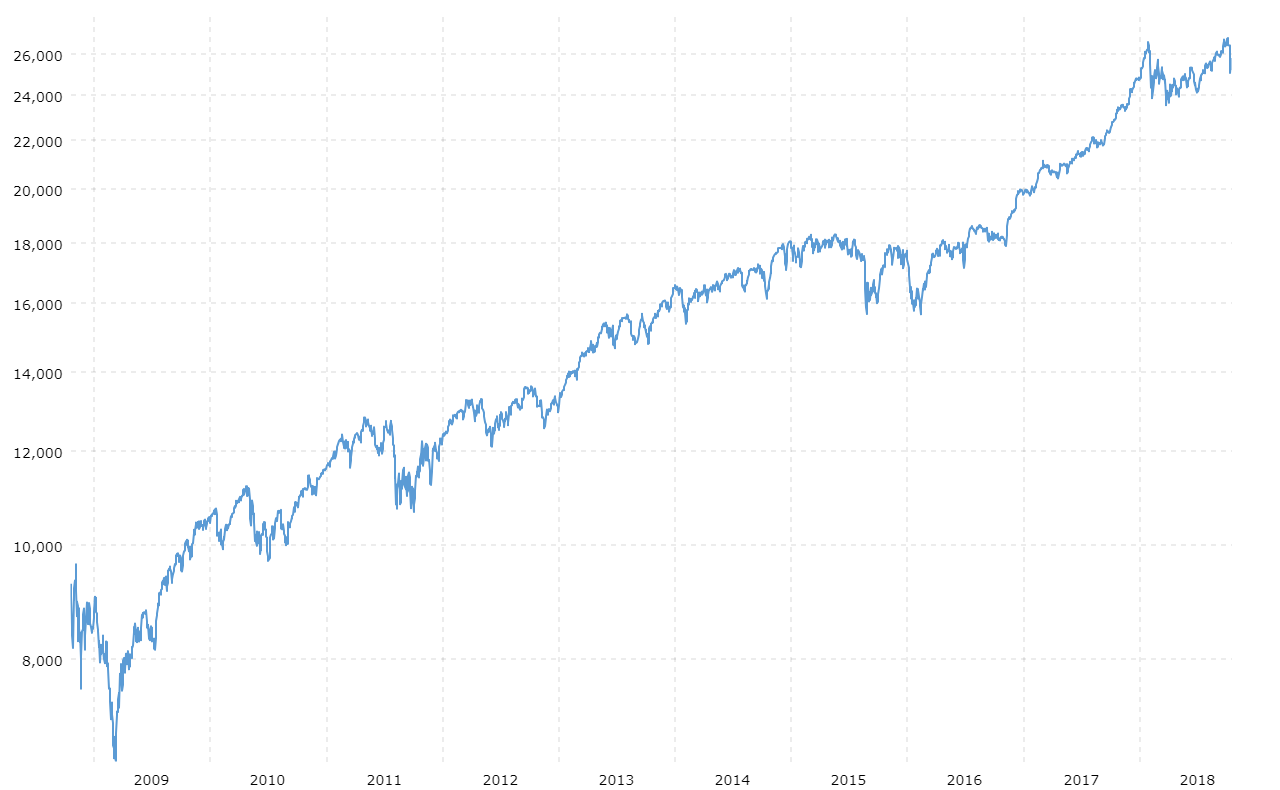 Foundation's portfolios are near all-time highs!